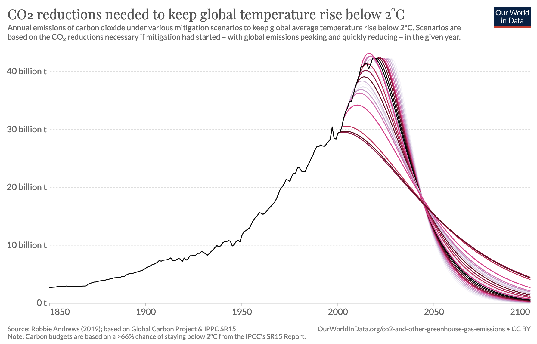 Graph: CO2 reductions needed to keep global temperature rise below 2˚C